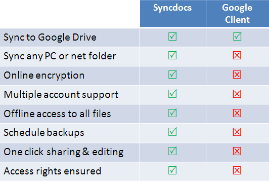 Learn more about Syncdocs. Sync to Google Drive. Sync any PC or net folder.  Online encryption. Multiple account support. Offline access to all files. Schedule backups. One click sharing and editing. Access rights ensured.